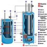 Water Heater Installation tips